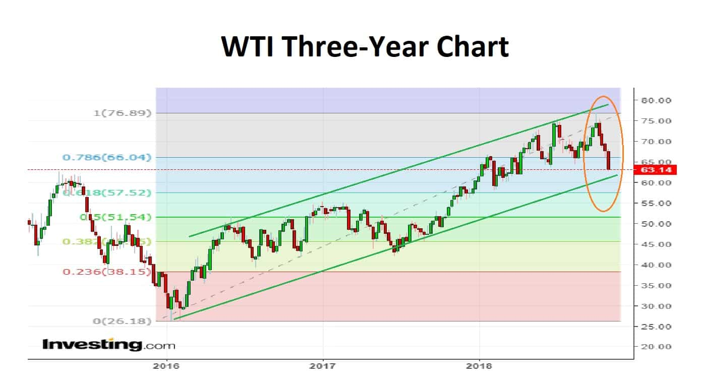 WTI Three Year Chart