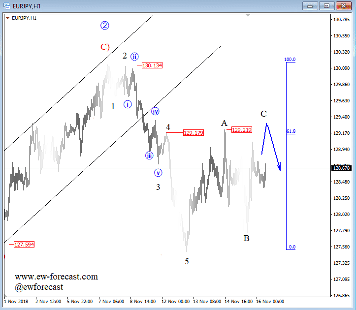 intraday eurjpy