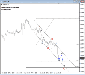 intraday eurusd