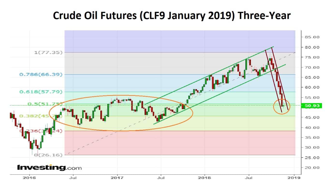 Crude Oil 3 Yr 30-11-18