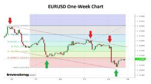 EURUSD One Week Chart