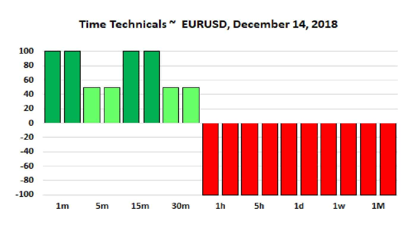 EURUSD Time Techs 14-12-18
