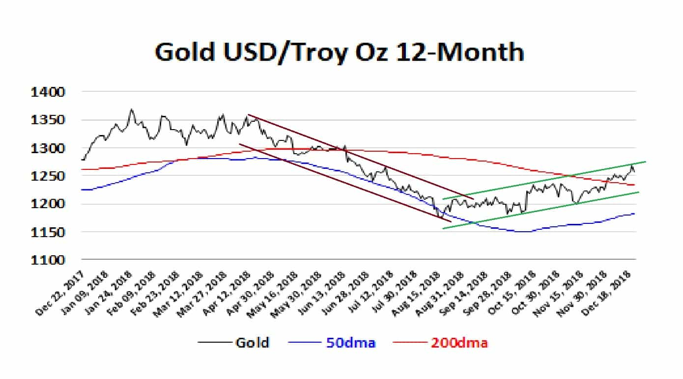Gold 12-Months 21-12-18