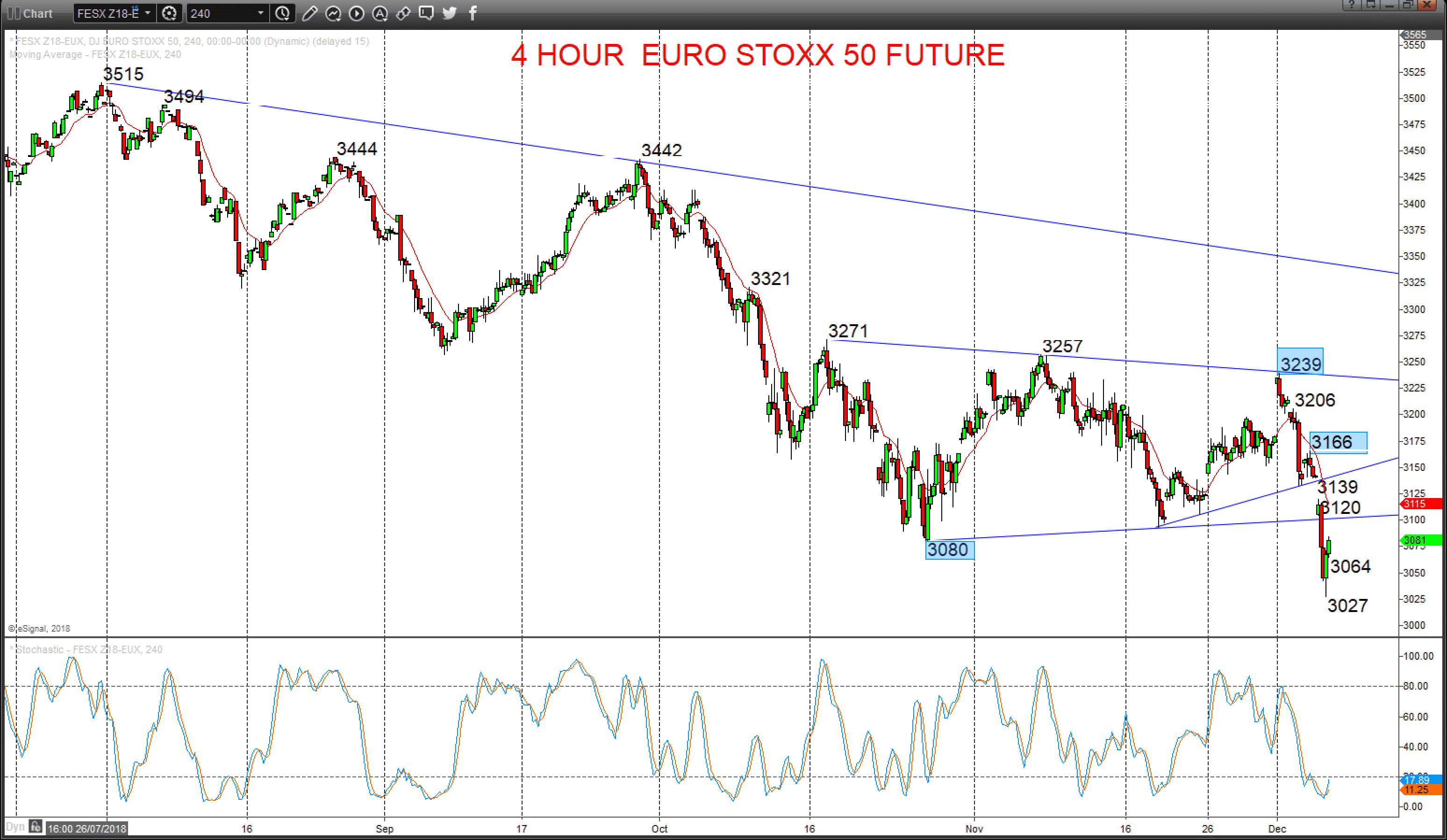 stoxx chart