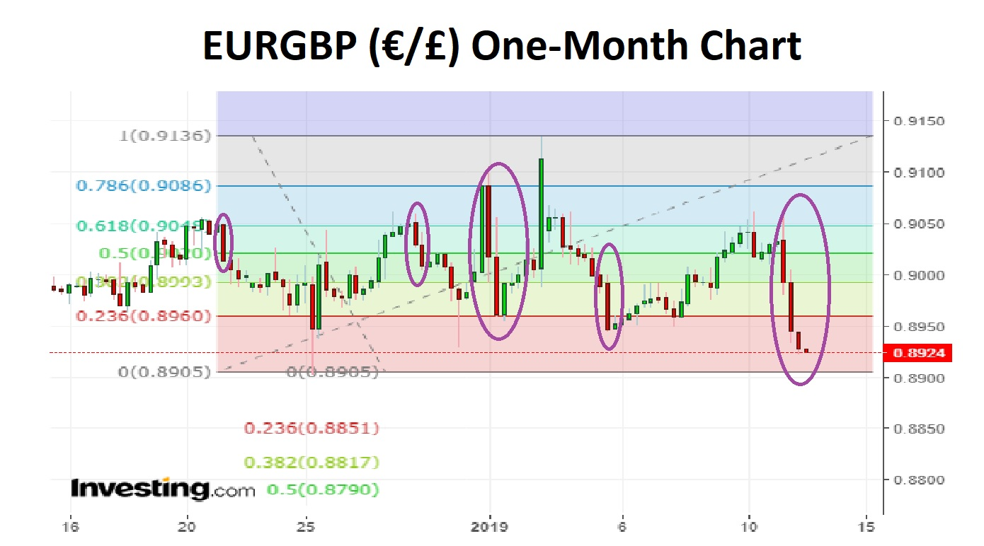 EURGBP One-Month