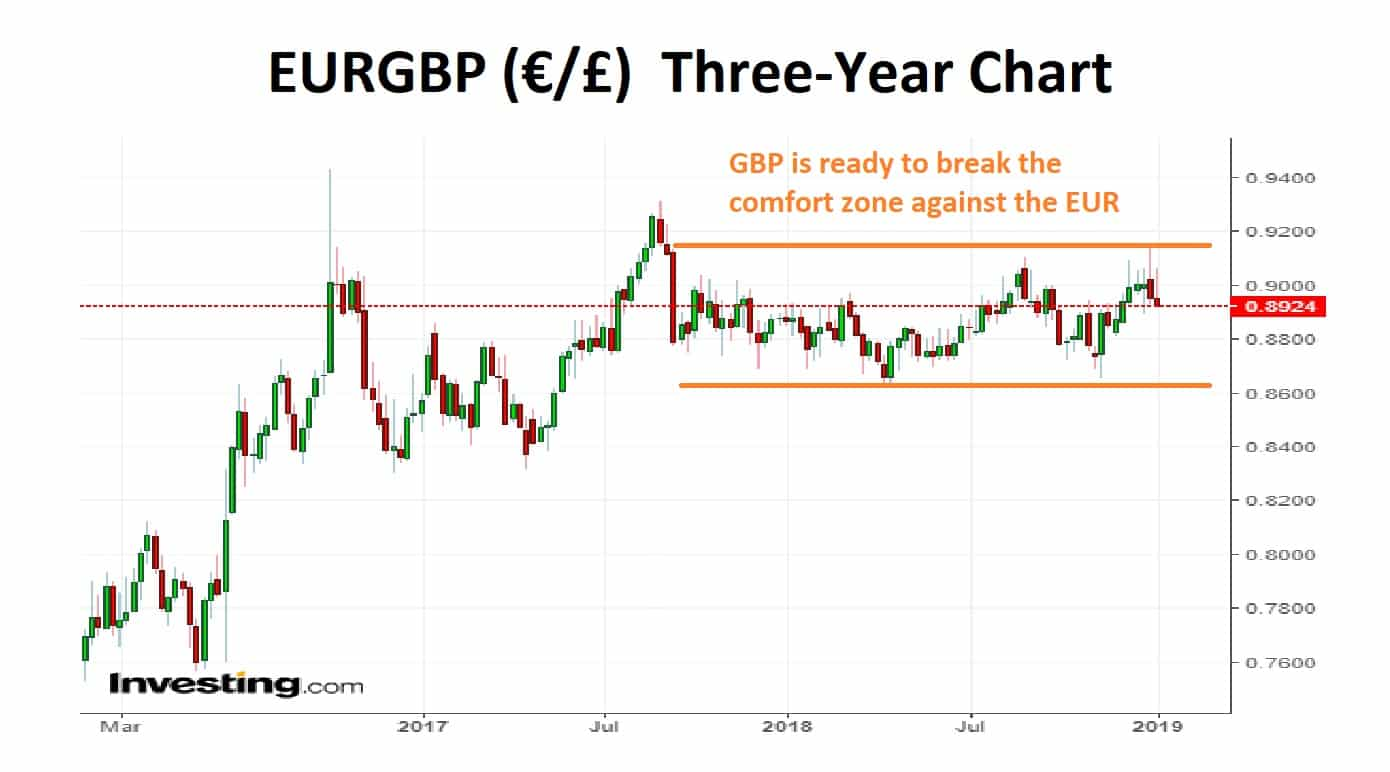 EURGBP Three-Year