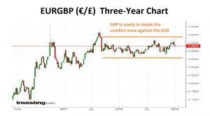 EURGBP Three-Year