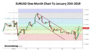 EURUSD One Month 25-01-19