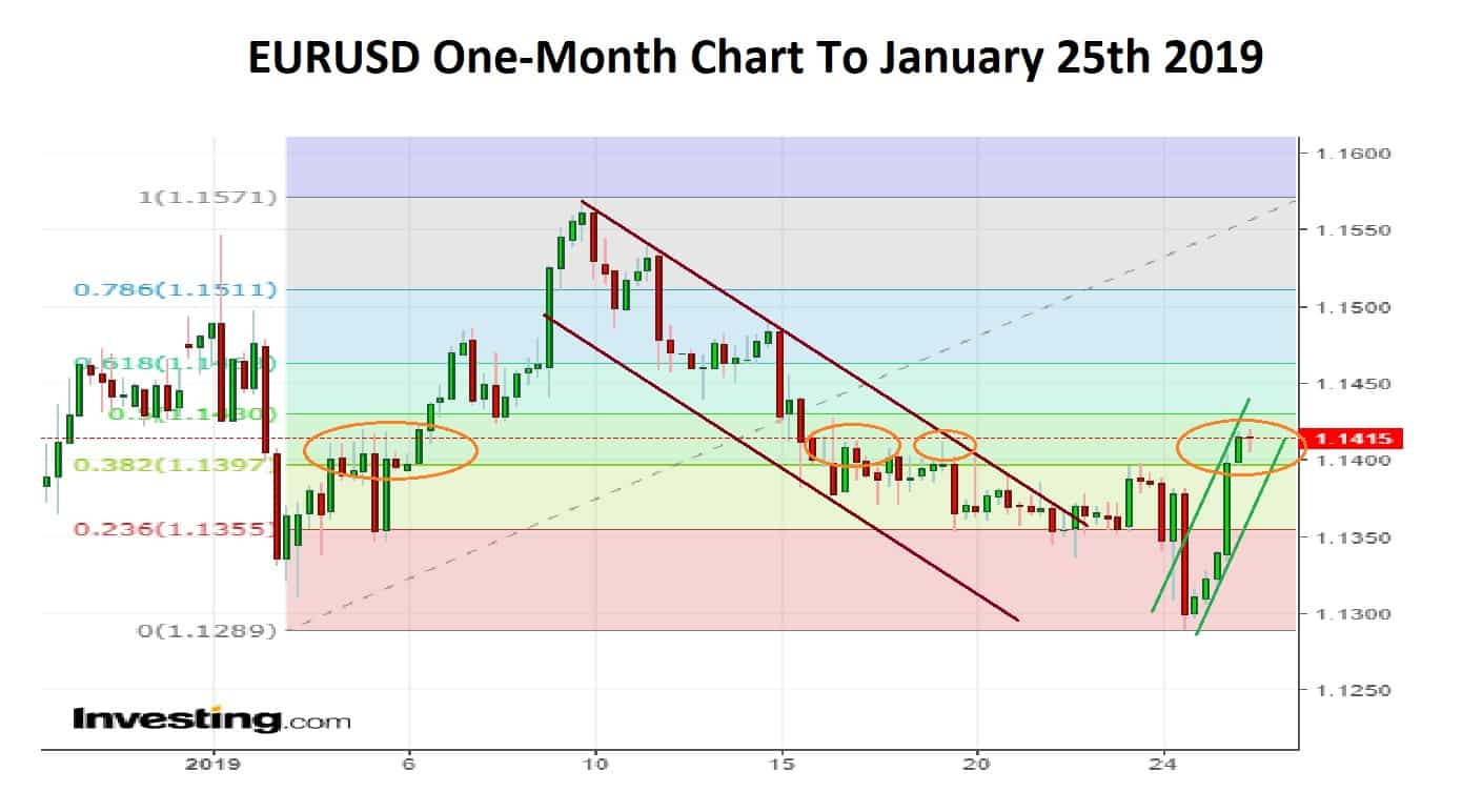EURUSD One Month 25-01-19
