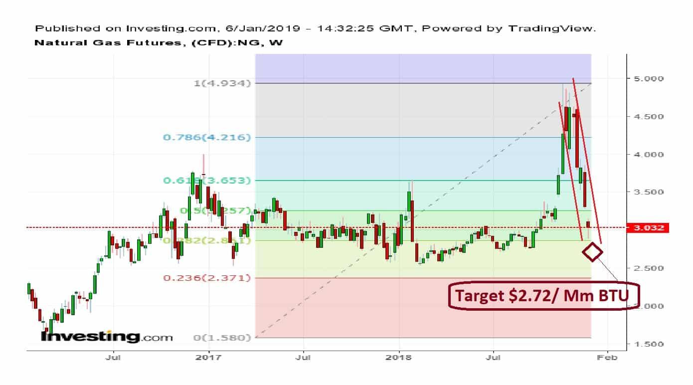 Natural Gas Long Chart 06-01-19
