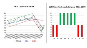 WTI 12-Months and Techs 20-01-19