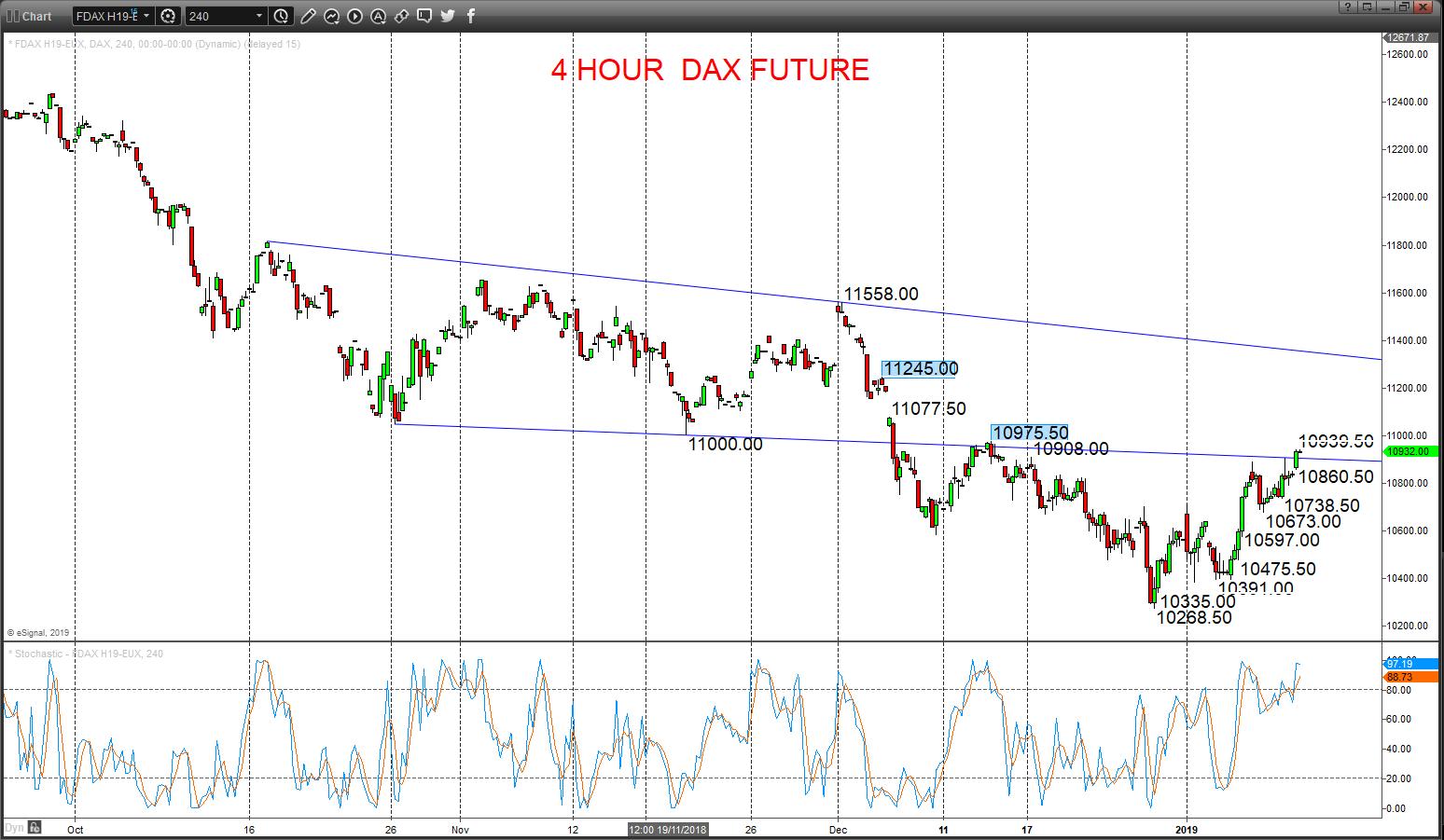 dax future