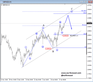 intraday gbpnzd