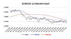 EURUSD 12-Months 17-02-19