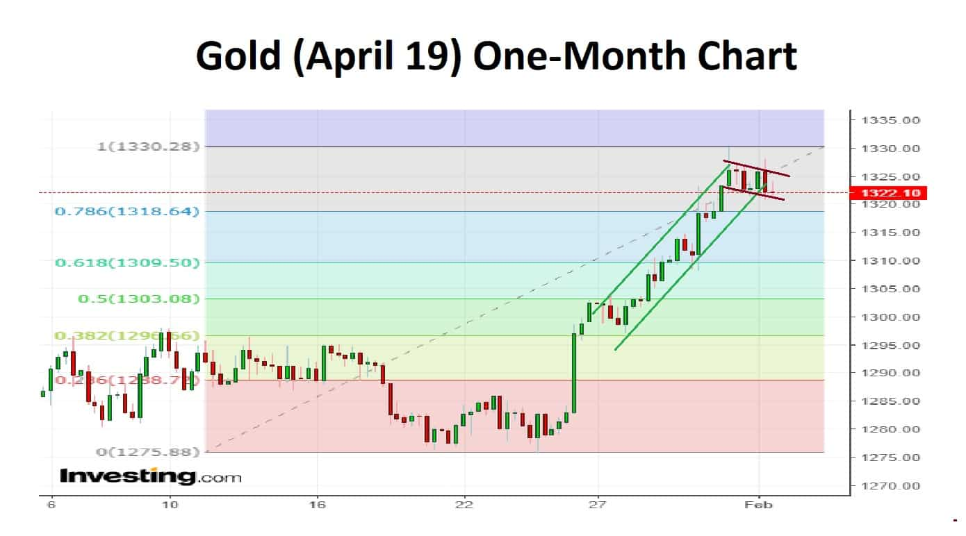 Gold One-Month 03-02-19