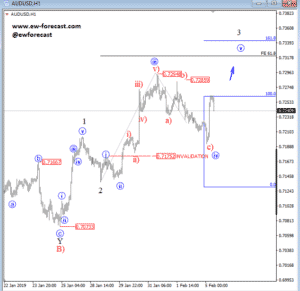 intraday audusd