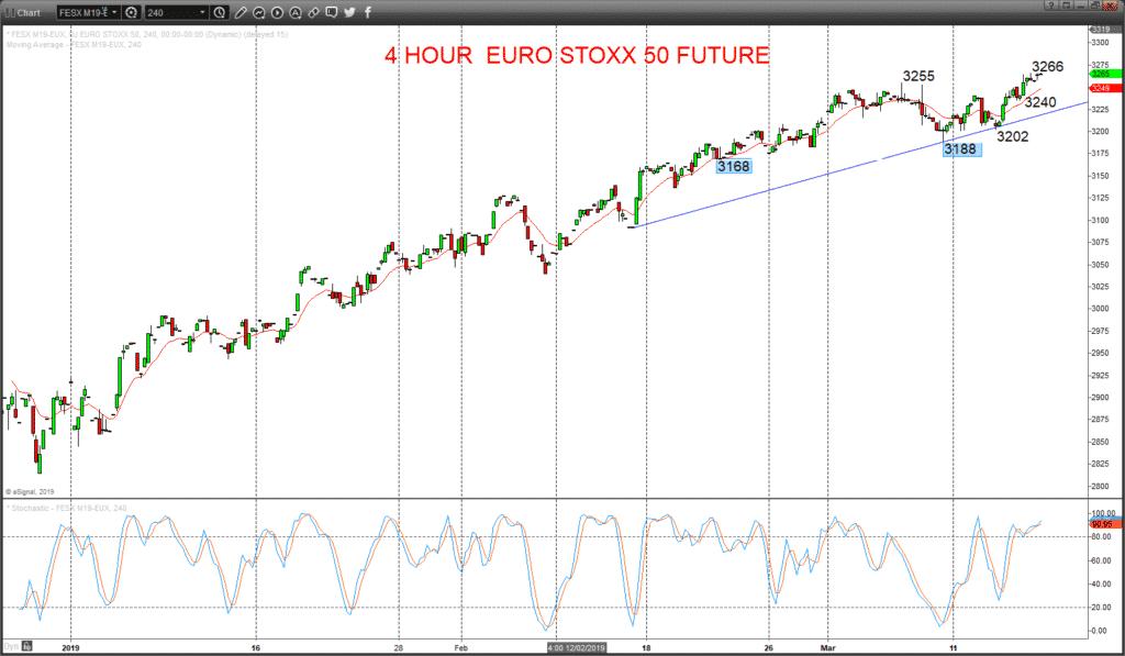 EUROSTOXX50 Chart
