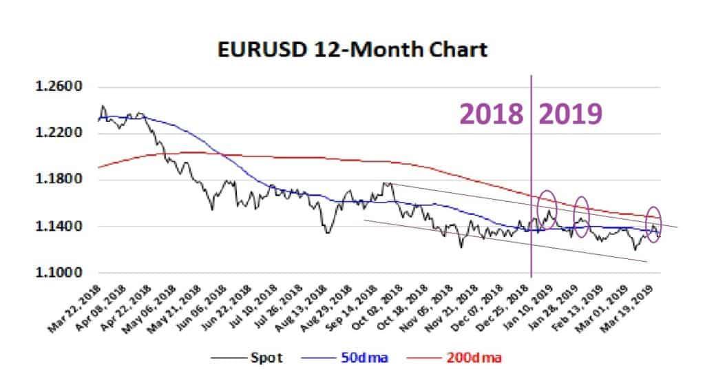 EURUSD 12-month chart