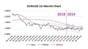 EURUSD 12-Mth Chart 25-03-19