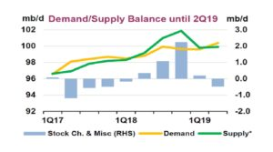 Oil Demand and Supply Balance 18-03-19