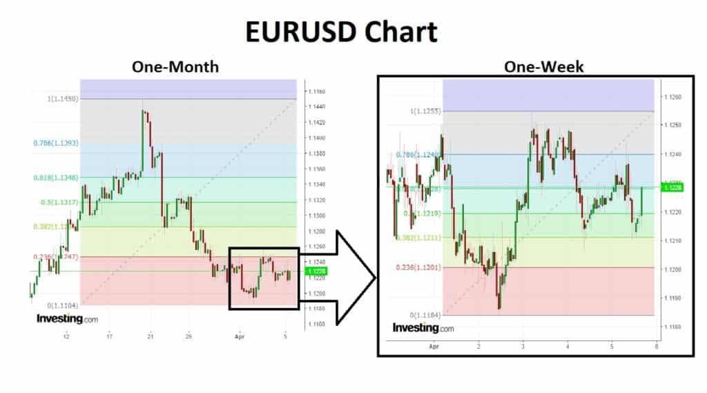 EURUSD 1 Mth and I Wk 08-04-19