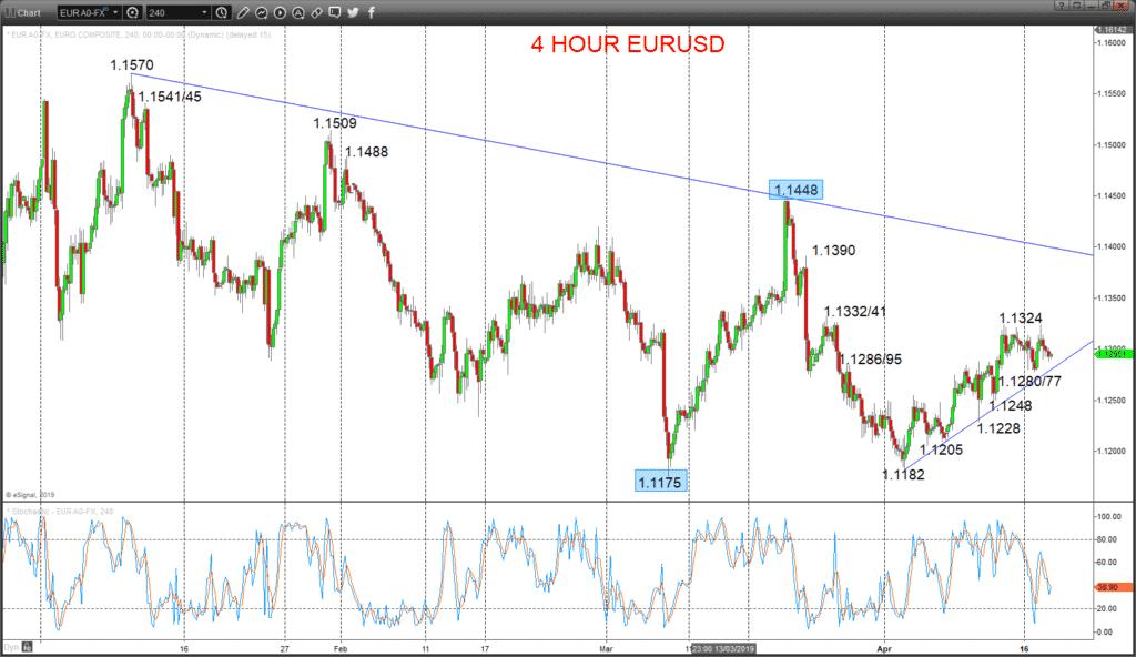 4 Hour EUR USD Chart Eurusd