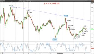 EURUSD Chart 2019-04-18