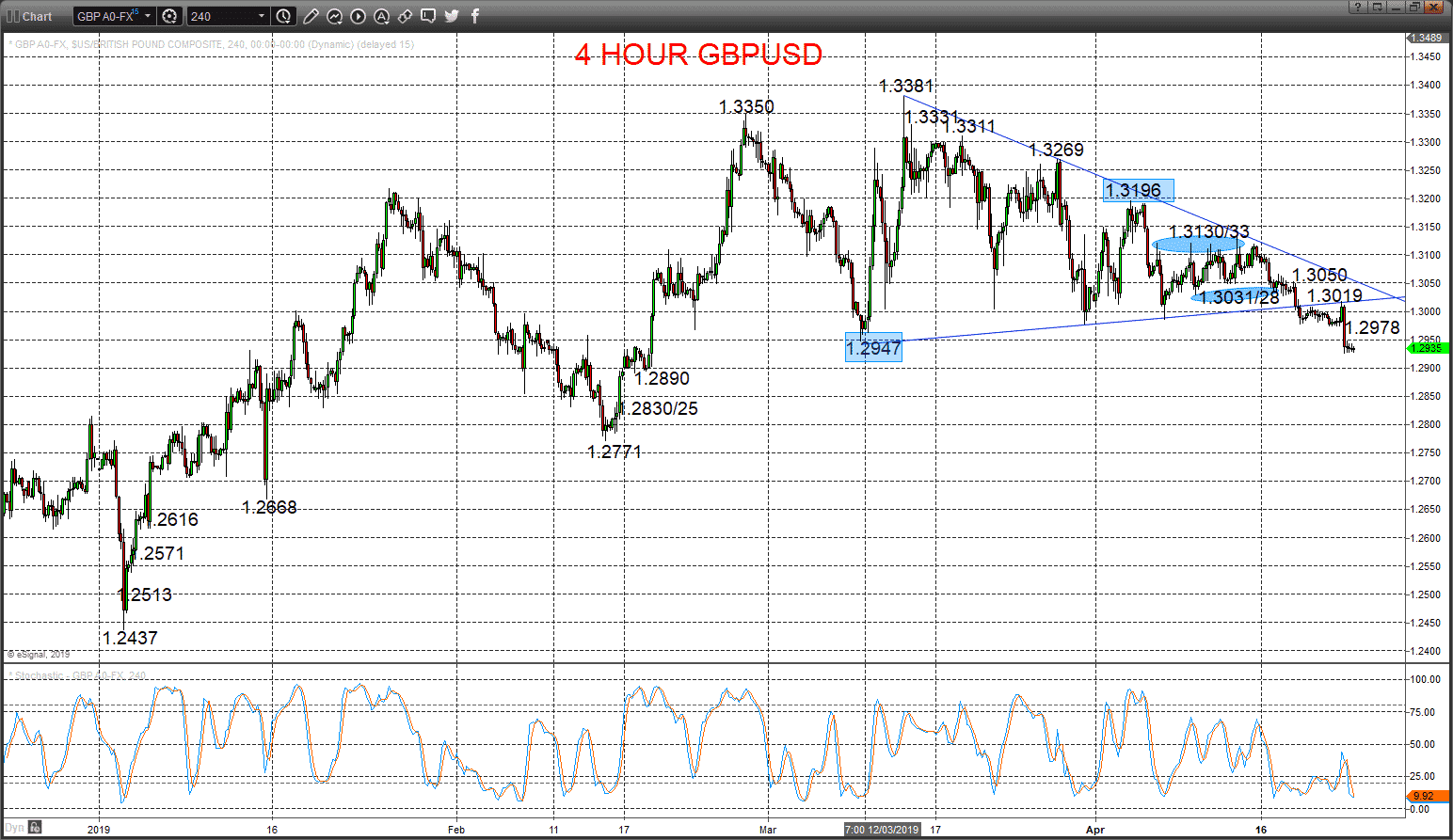 GBPUSD – Pound signals a more bearish tone Image