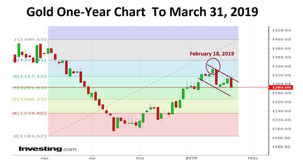 Gold one year chart