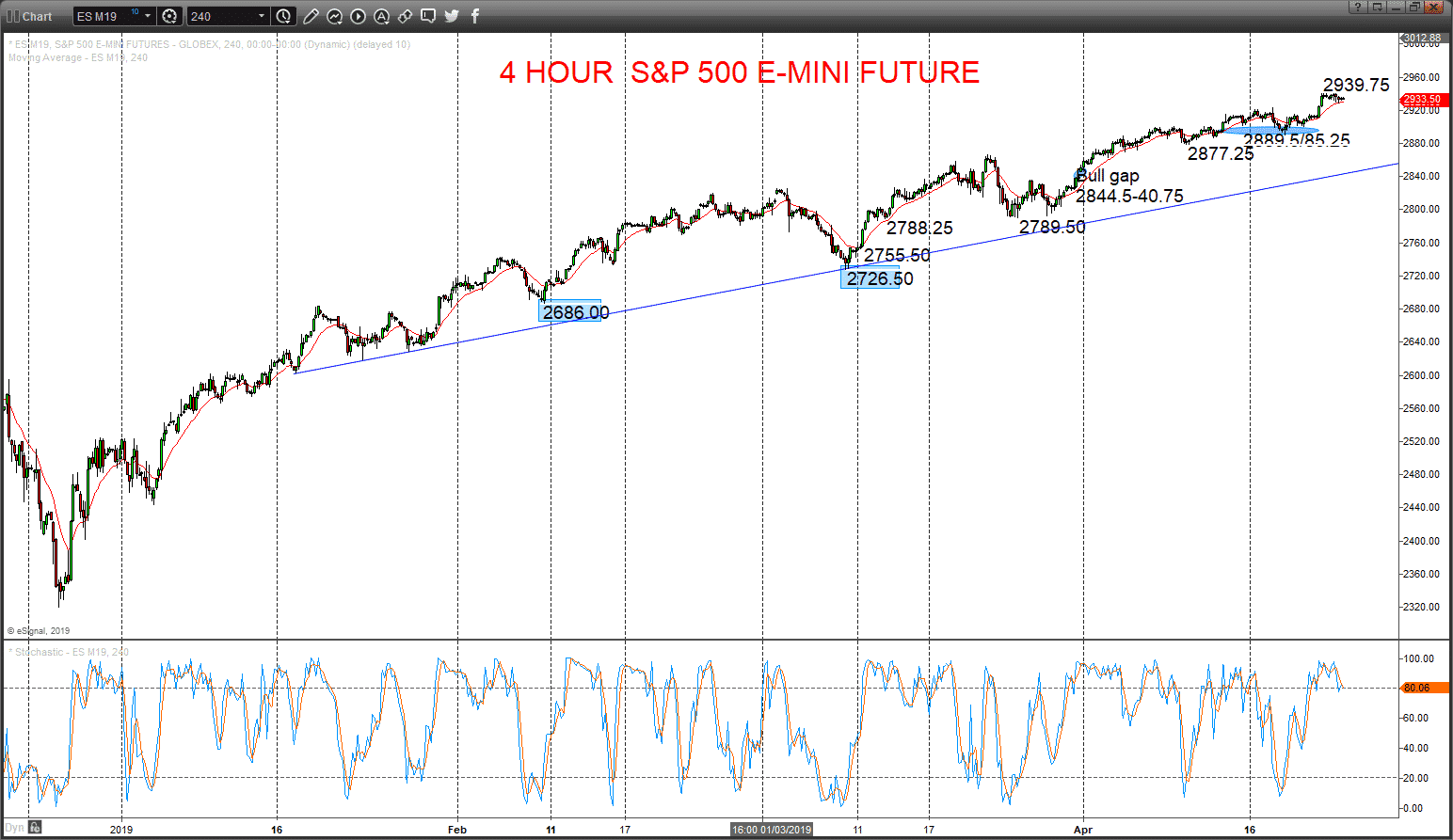 Equites stay bullish and US$ soars, sending EURUSD bear signal Image