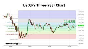 USDJPY Three-Year 15-04-19