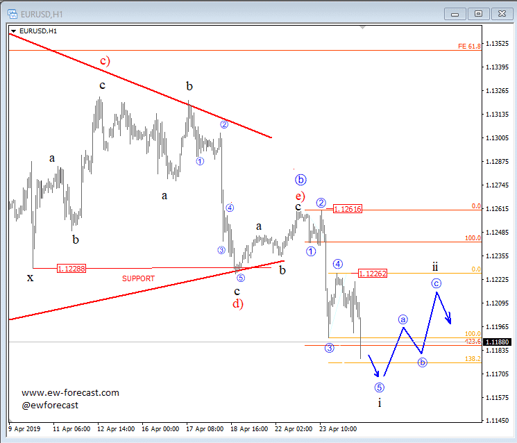 EURUSD and USD Index Intra-day Movement – Elliott wave Analysis Image