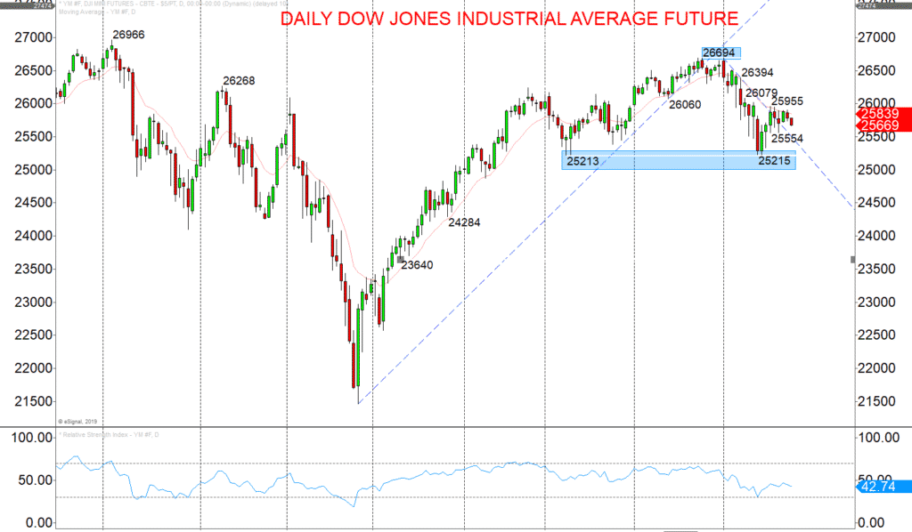Dow Jones Industrial Average future