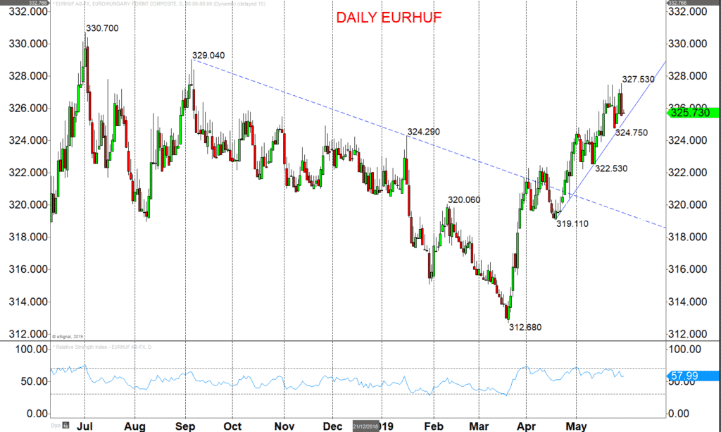 EURHUF Chart 2019-05-29