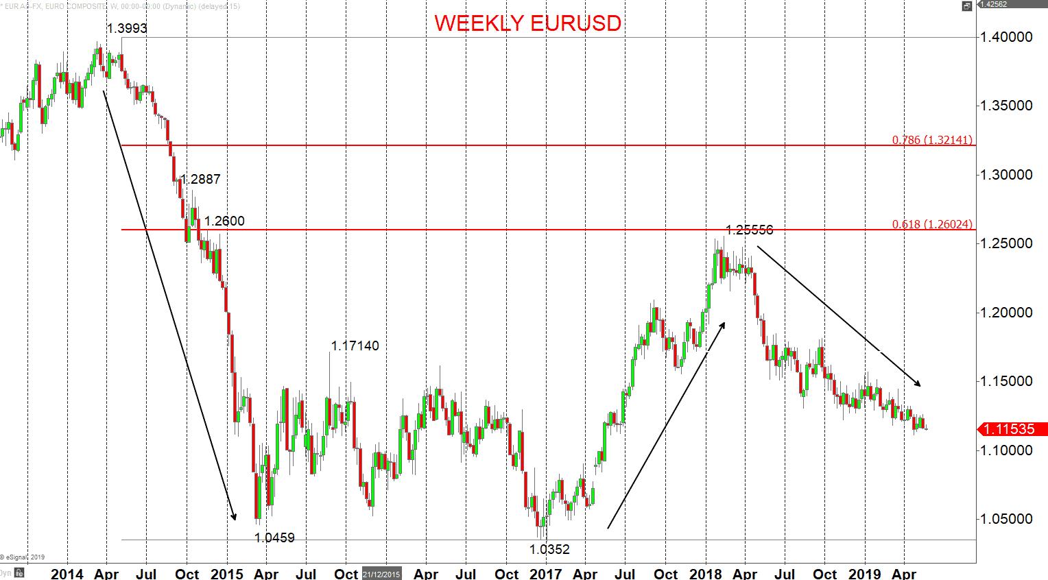eurusd weekly
