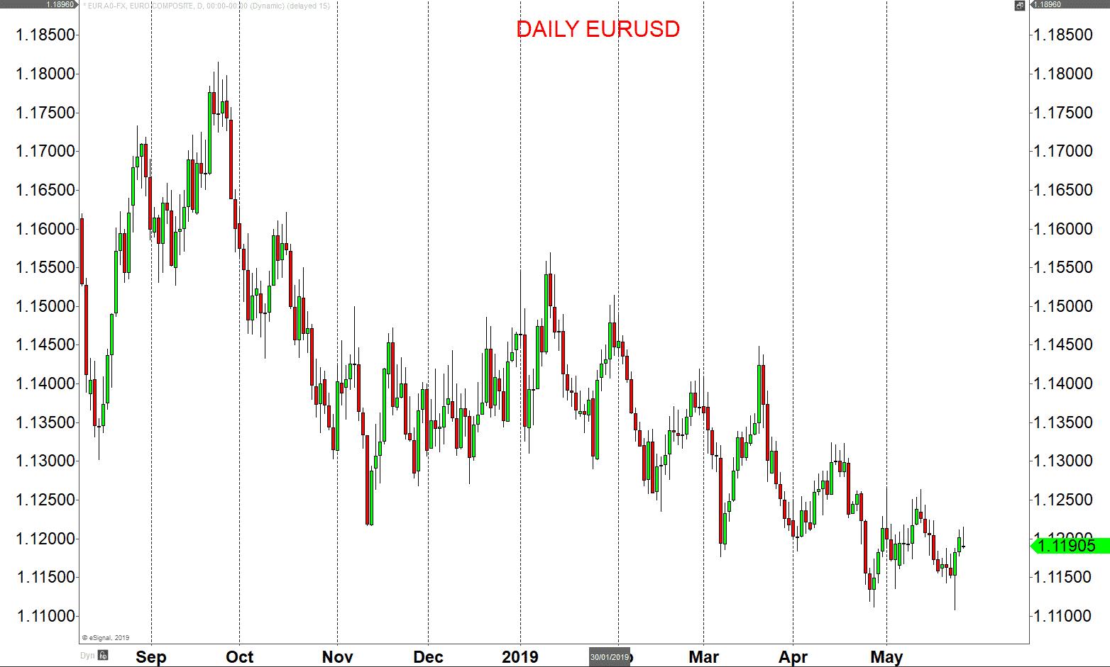 Daily EURUSD
