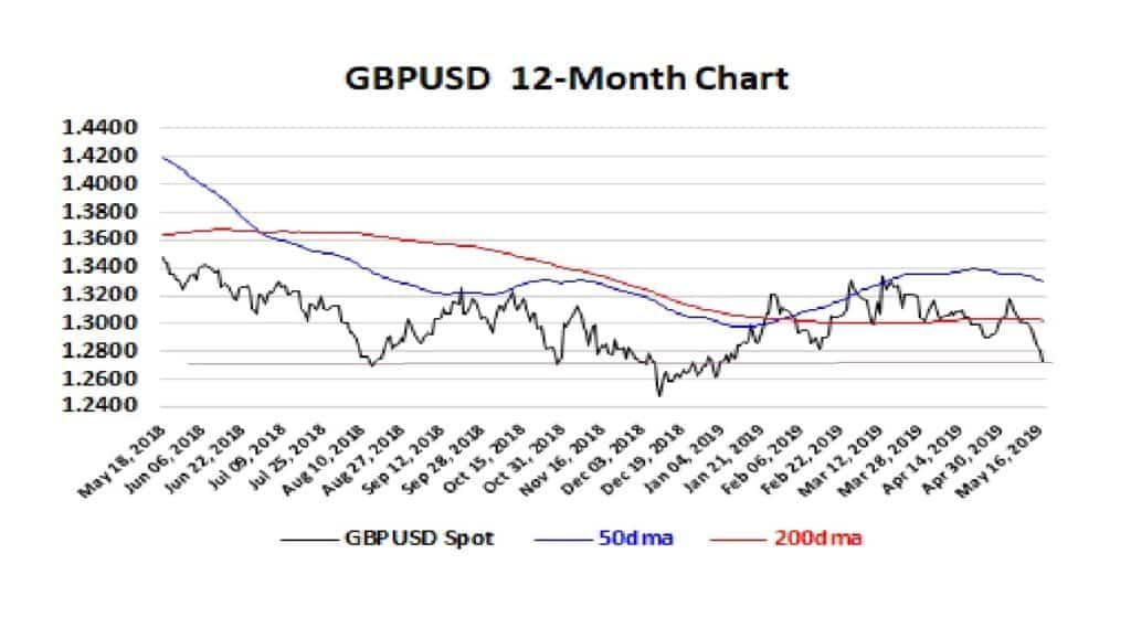 GBPUSD 12-month chart