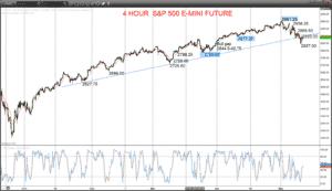 S&P 500 Chart 2019-05-09