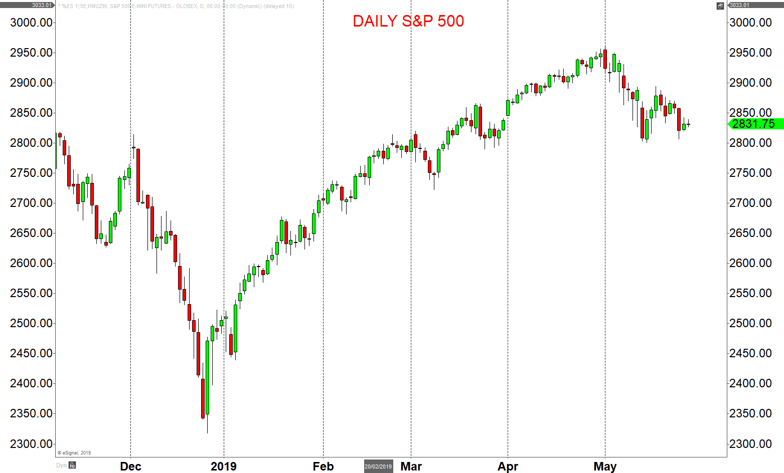 Daily SP 500