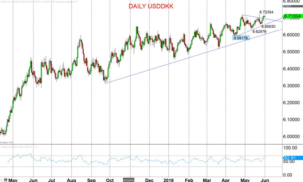 USDDKK Chart 2019-05-31