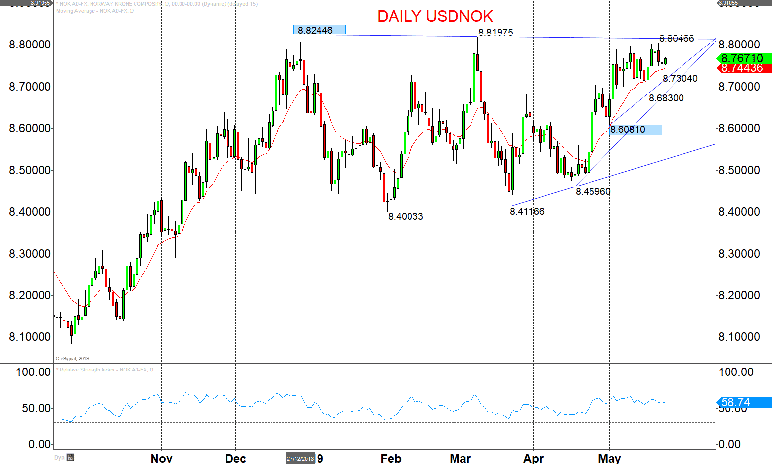 USDNOK and EURNOK mixed short-term outlooks Image