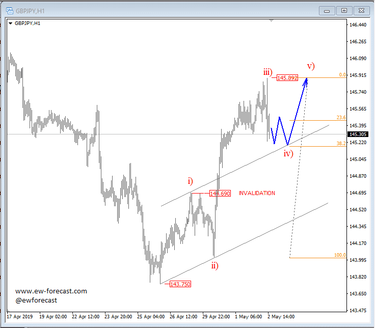 gbpjpy chart 2019-05-02