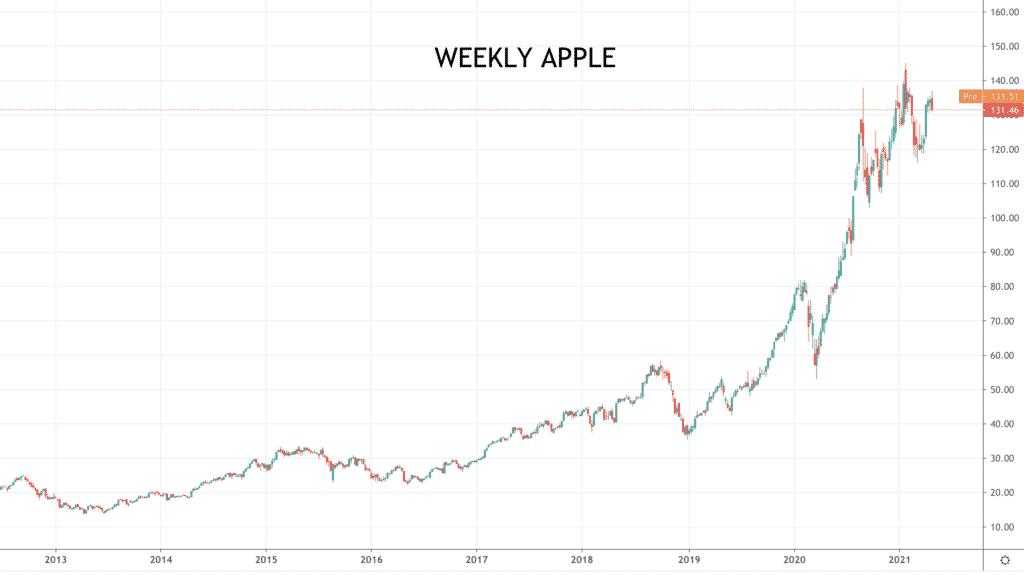 weekly Apple