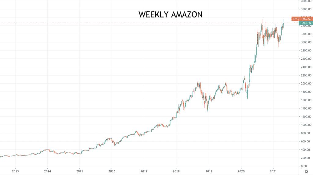 weekly Amazon