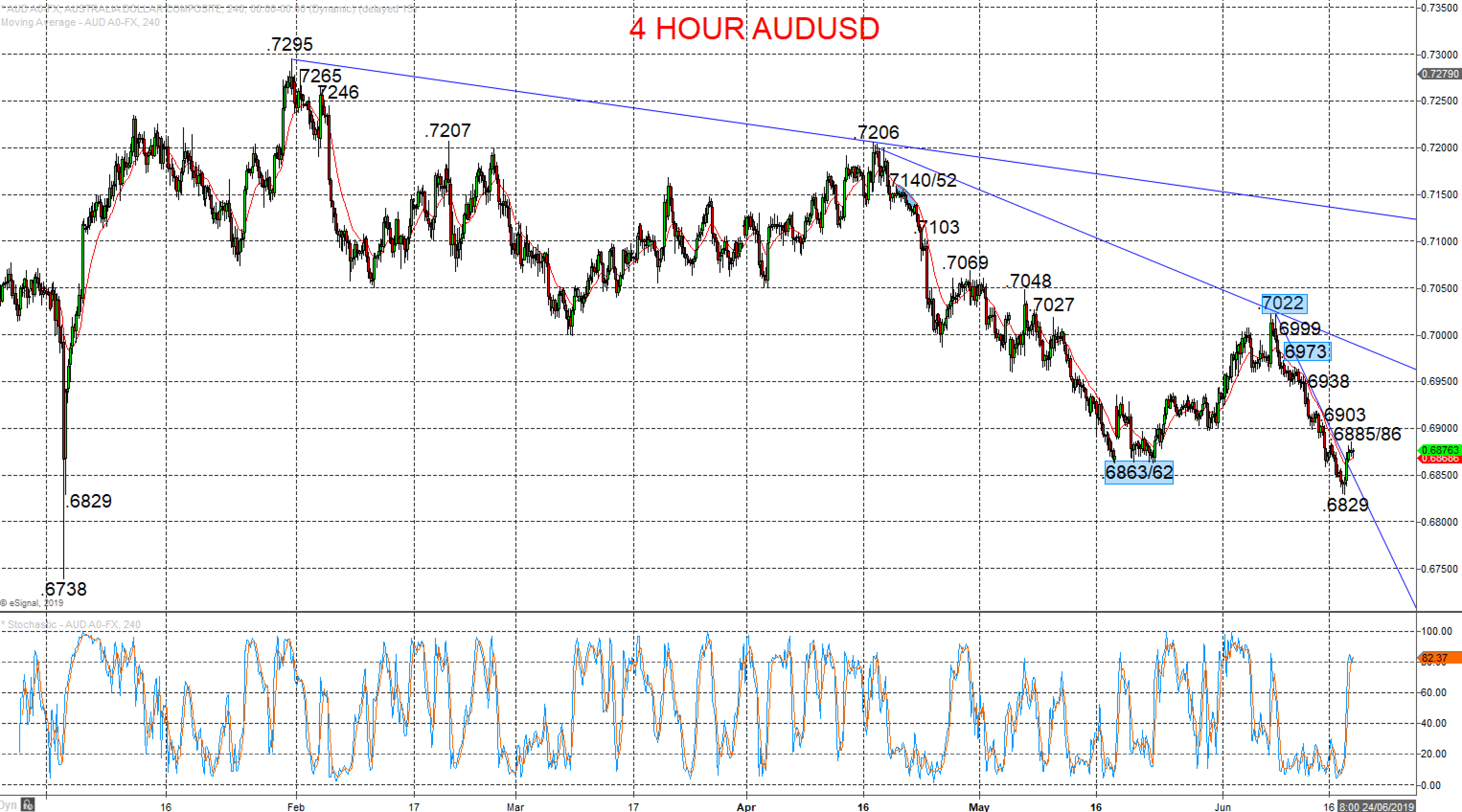 AUDUSD and NZDUSD rebounds question bear trends Image