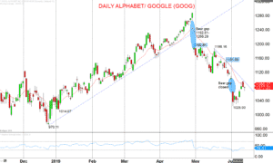 Daily-Alphabet-Google-GOOG-Chart