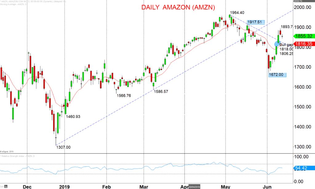 Daily-Amazon-AMZN-Chart