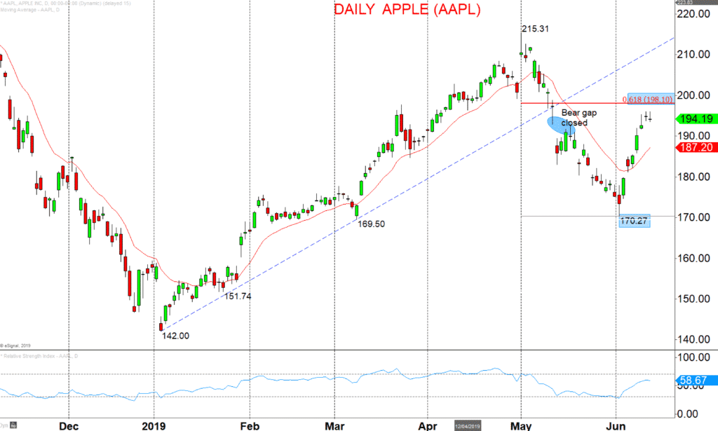 Daily-Apple-AAPL-Chart