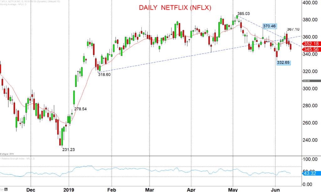 Daily-Netflix-NFLX-Chart