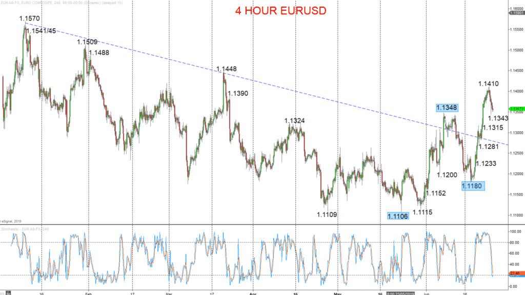 4 hour EURUSD Chart 2019-06-26